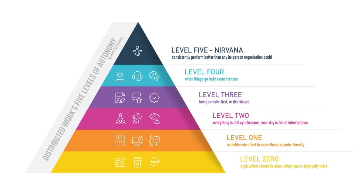 distributed-levels-matt-mullenweg-2x-scaled