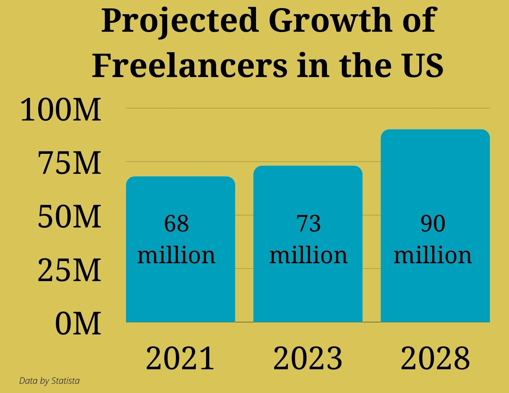 Freelancer-Projections